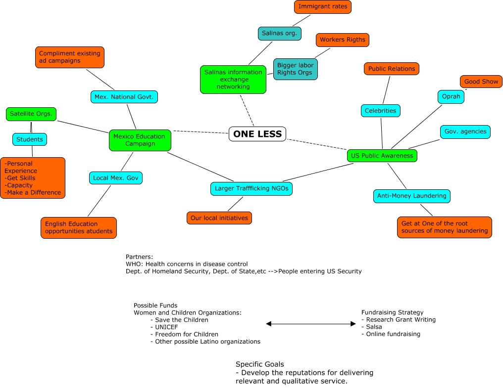 mind map one less - Making A Mind Map Online