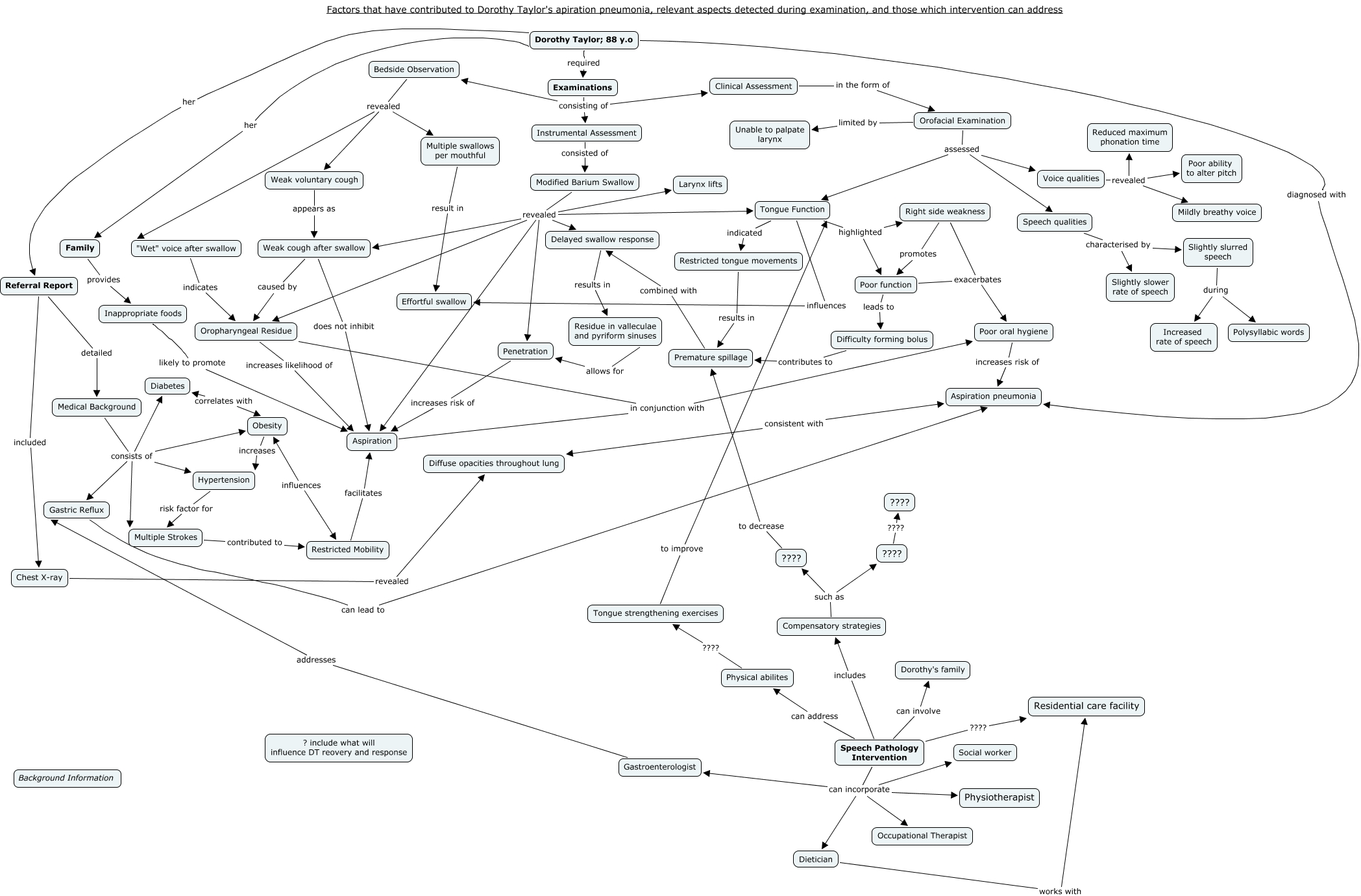 DT Concept Map Factors That Have Contributed To Dorothy Taylors - Us pathology maps