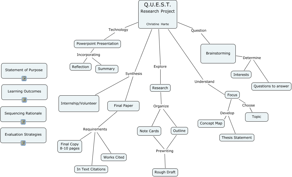 Concept Map Research Paper.Harte Cmap How To Write A Research Paper
