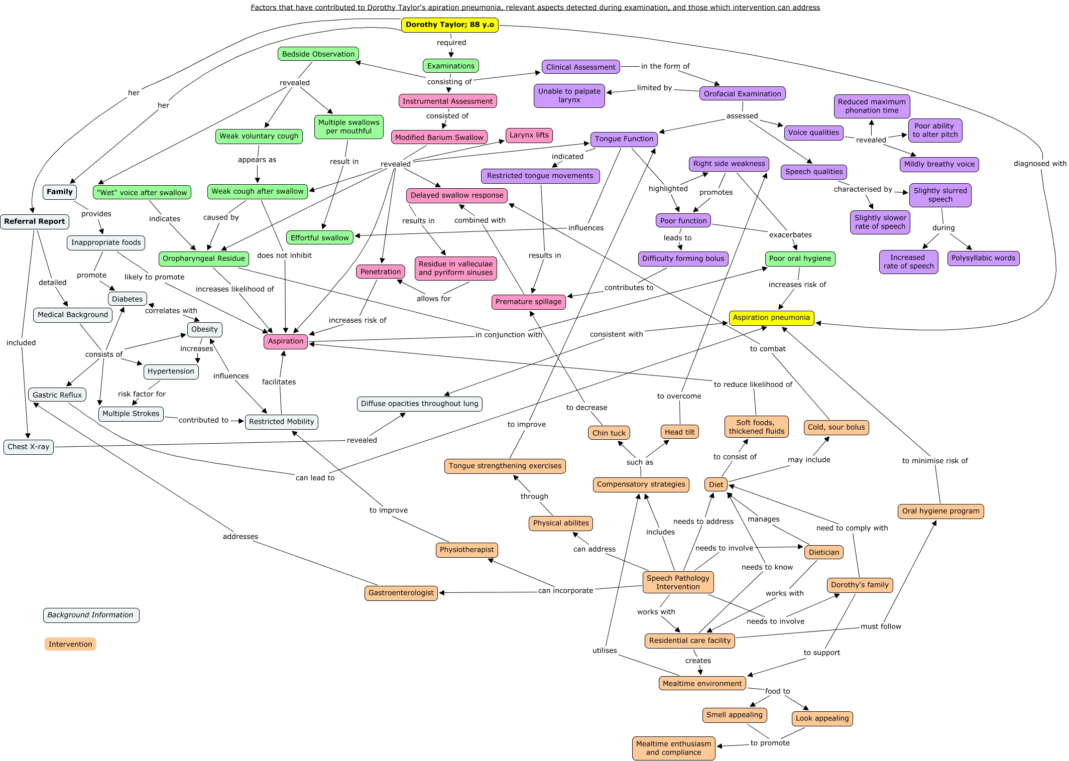 DT Concept Map Factors That Have Contributed To Dorothy - Pneumonia us map
