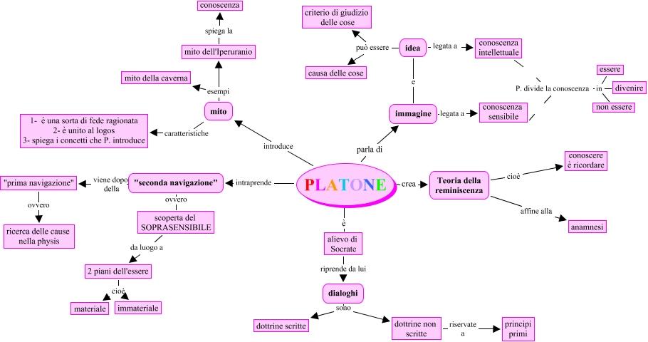 Platone mappa concettuale for Piani di caverna dell uomo