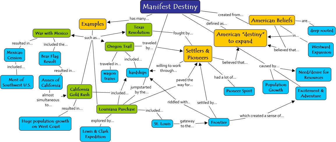 Manifest Destiny Concept Map What Are The Big Ideas That Will - Us manifest destiny map