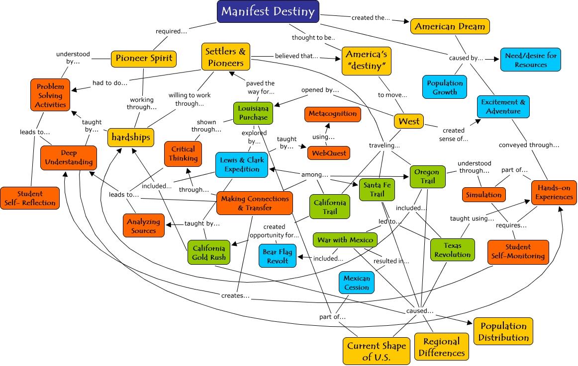 Manifest Destiny Final Concept Map What Are The Big Ideas That - Us manifest destiny map