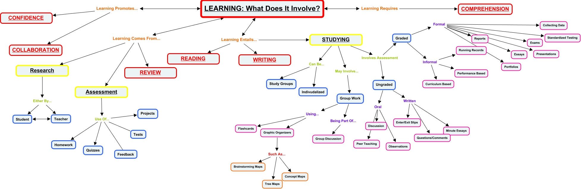 learning concept map group work graphic organizers such as concept maps learning what does it involve learning comes from assessment