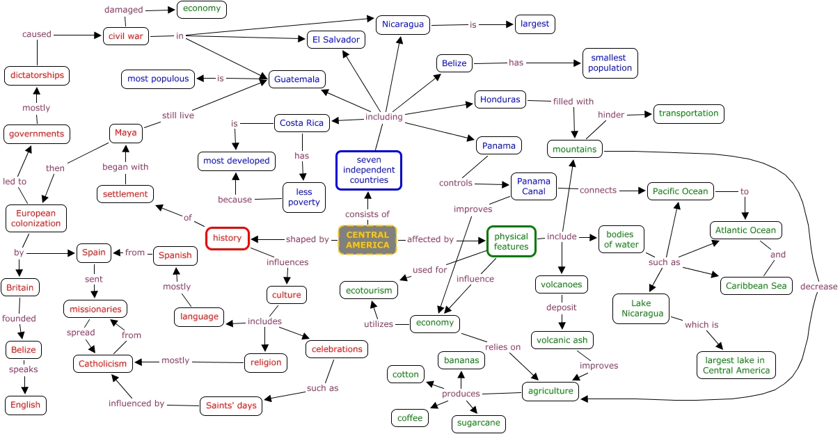 Concept Map - Us history concept maps