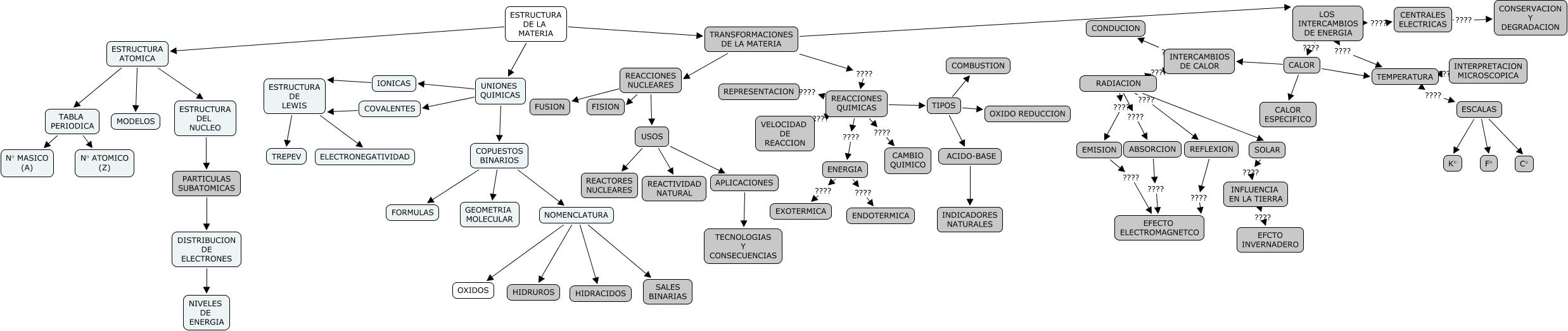 Mapa conceptual reacciones quimicas calor calor especifico uniones quimicas copuestos binarios estructura atomica tabla periodica calor temperatura calor intercambios urtaz Choice Image