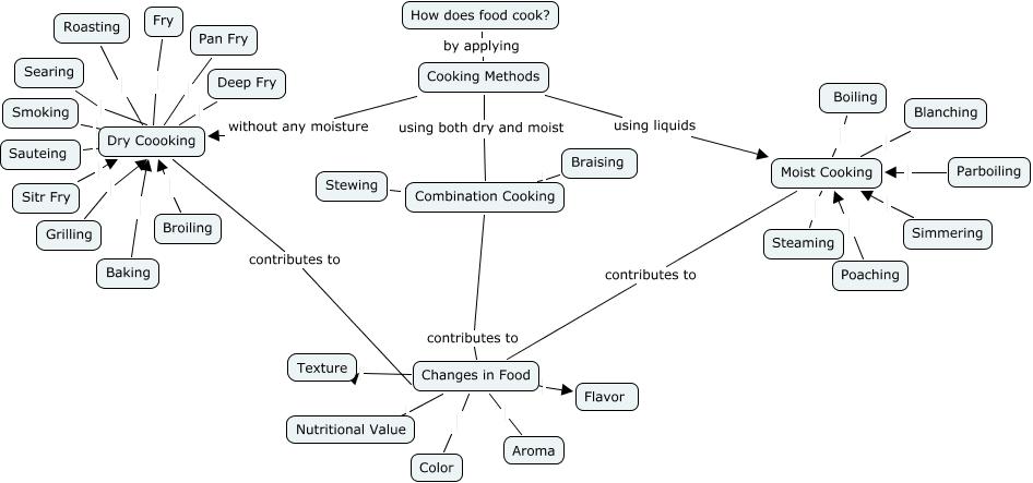 Concept Map Week 3 Cooking Methods