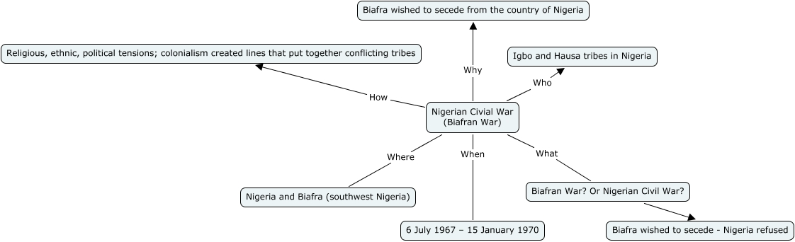 Biafran war outline nigerian civial war biafran war how religious ethnic political tensions colonialism created lines that put together conflicting tribes ccuart Choice Image