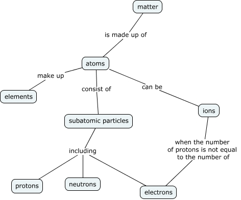 Structure of Matter Concept Map